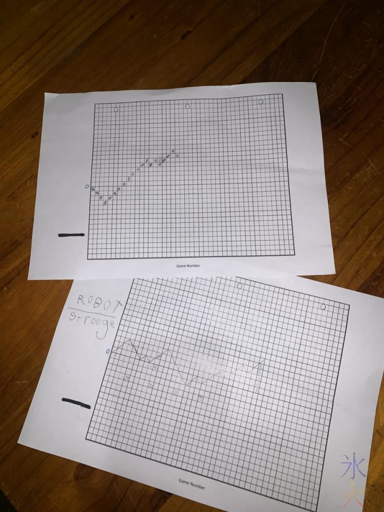 line graphs of robot wins